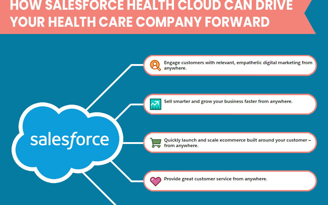 How Salesforce Health Cloud Can Drive Your Health Care Company Forward